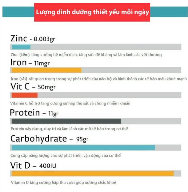 hàm lượng dinh dưỡng cần bổ sung cho bé mỗi ngày