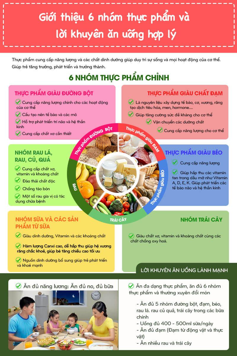 Các nhóm thực phẩm chính đối với sức khoẻ
