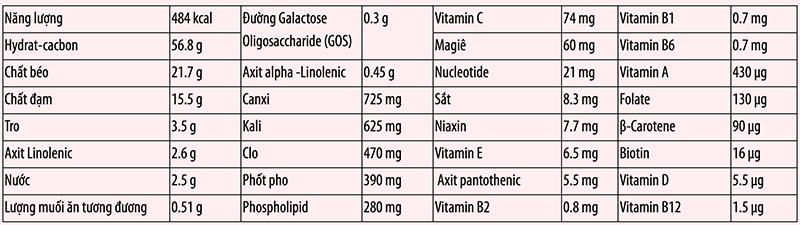 Thành phần dinh dưỡng trong 100g sữa Glico số 1
