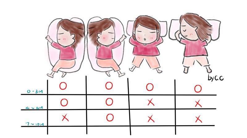 Tư thế ngủ theo 3 giai đoạn